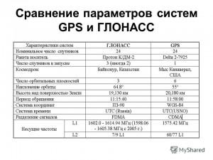 ГЛОНАСС-система