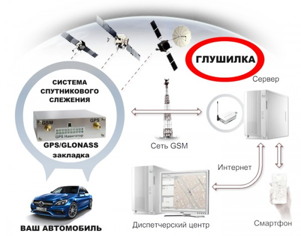 M40 GPS/GLONASS/GSM